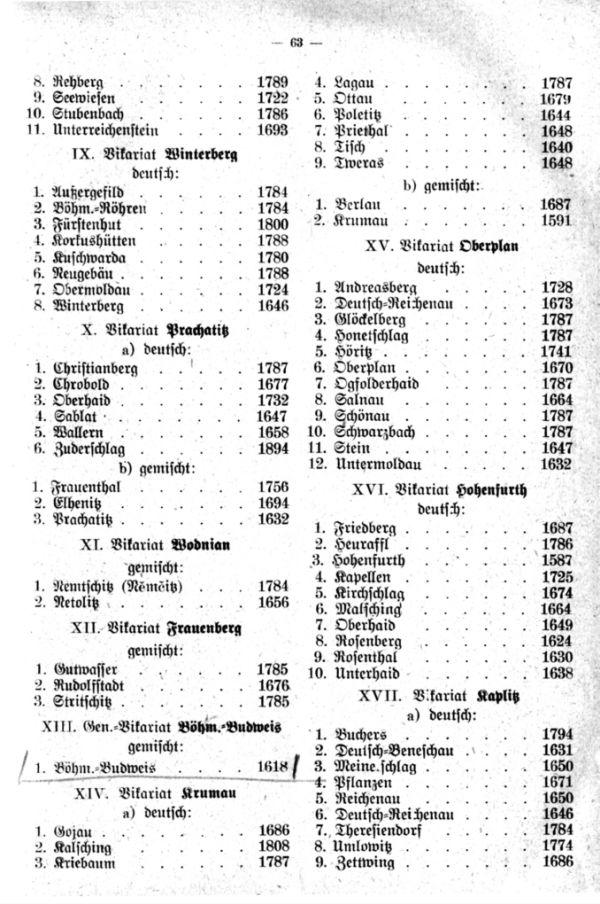 Die Anfangsjahre der Matriken in den deutschen und gemischtsprachigen Pfarreien der Diözese Budweis -2