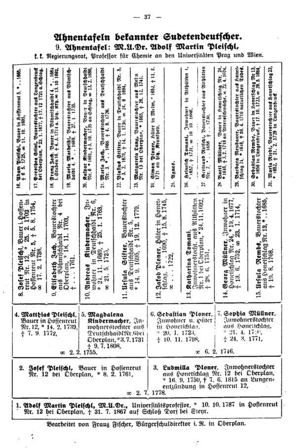 Ahnentafeln bekannter Sudetendeutscher:  9. M. U. Adolf Martin Pleischl